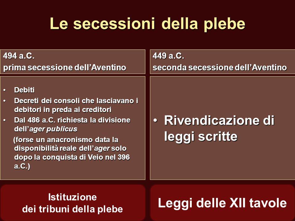 Le secessioni della plebe 494 a.C. prima secessione dell'Aventino 449 a.C. seconda secessione dell'Aventino DebitiDebiti Decreti dei consoli che lasci