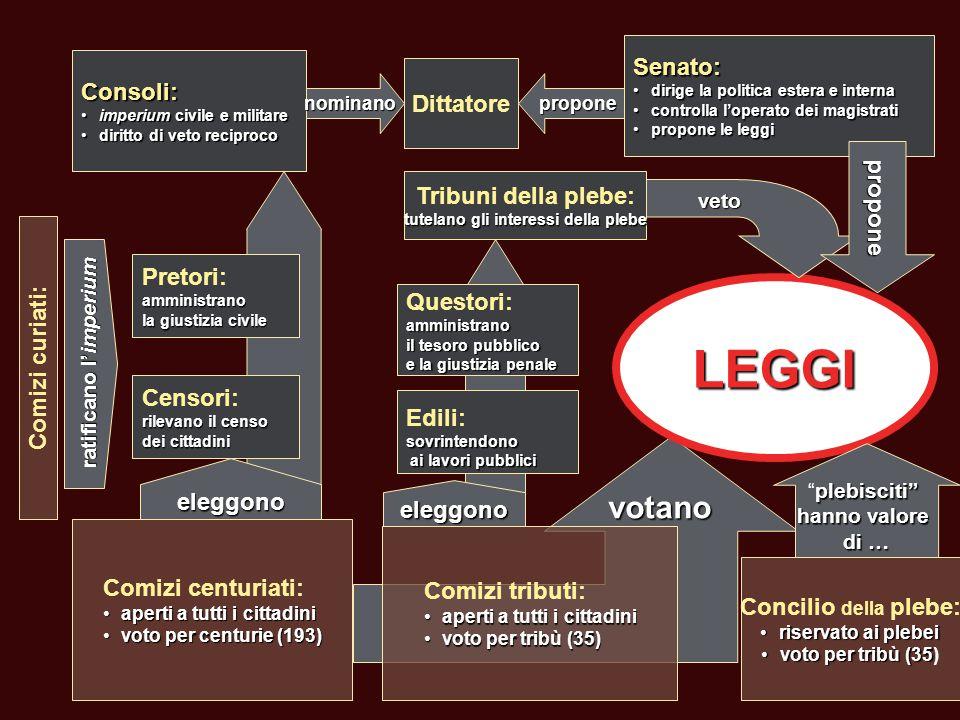 I poteri e la legge Caratteristiche delle magistrature:Caratteristiche delle magistrature: –collegialità; –annualità.