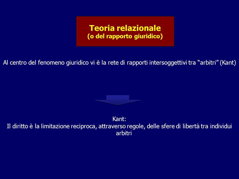 """Teoria relazionale (o del rapporto giuridico) Al centro del fenomeno giuridico vi è la rete di rapporti intersoggettivi tra """"arbitri"""" (Kant) Kant: Il"""