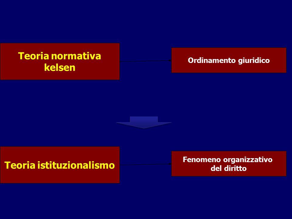 Teoria normativa kelsen Ordinamento giuridico Teoria istituzionalismo Fenomeno organizzativo del diritto