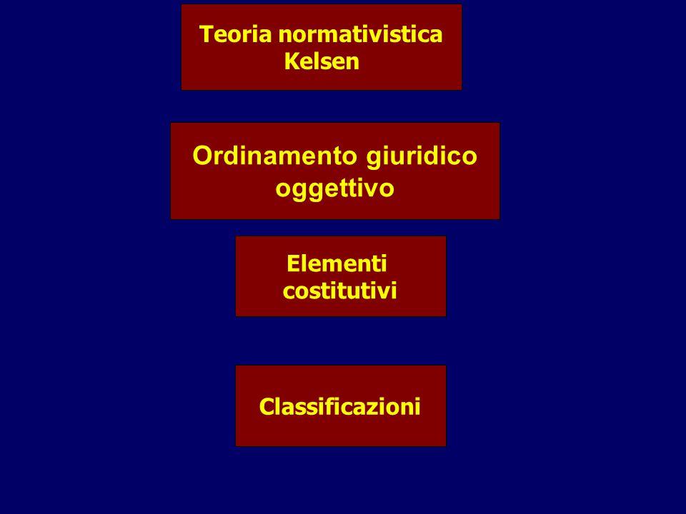 Teoria normativistica Kelsen Ordinamento giuridico oggettivo Elementi costitutivi Classificazioni