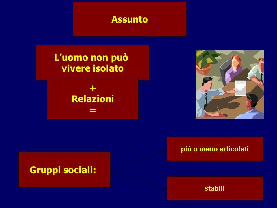 L'uomo non può vivere isolato + Relazioni = Assunto Gruppi sociali: più o meno articolati stabili