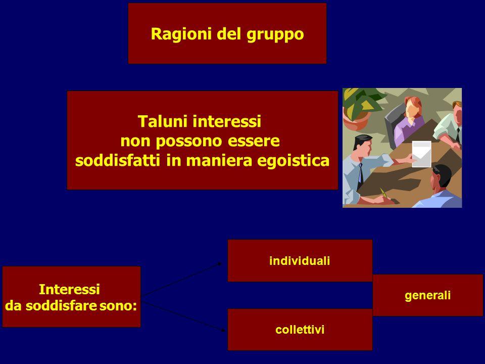 Taluni interessi non possono essere soddisfatti in maniera egoistica Ragioni del gruppo Interessi da soddisfare sono: individuali collettivi generali
