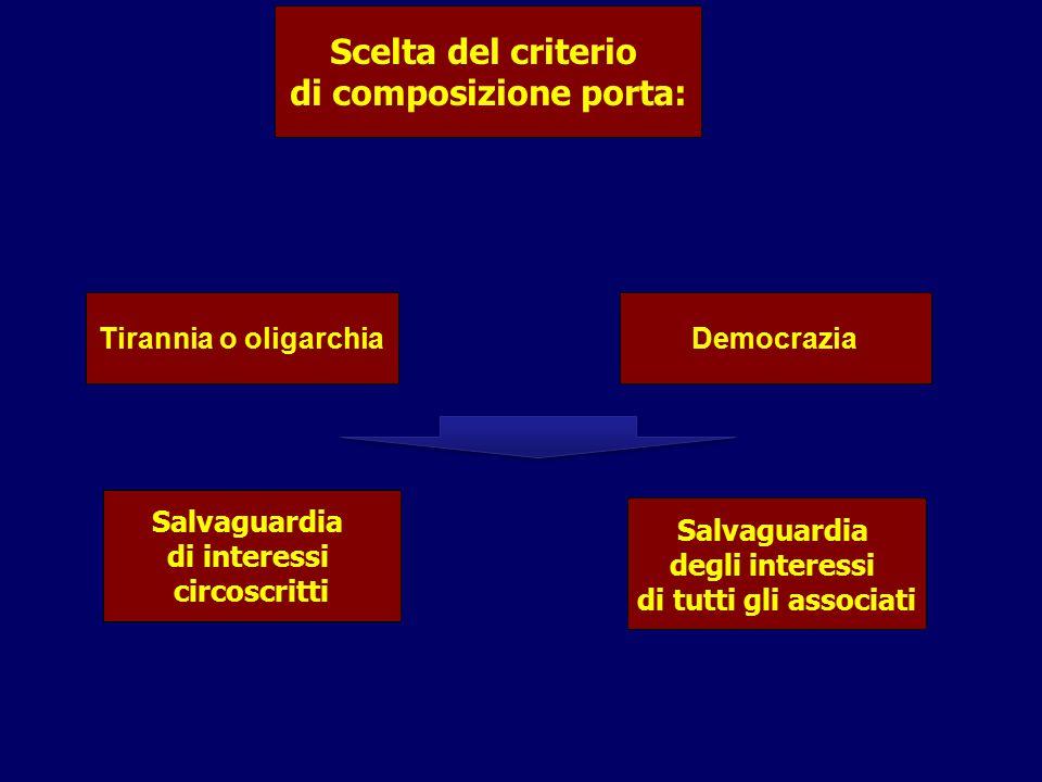 Scelta del criterio di composizione porta: Salvaguardia di interessi circoscritti Tirannia o oligarchiaDemocrazia Salvaguardia degli interessi di tutt