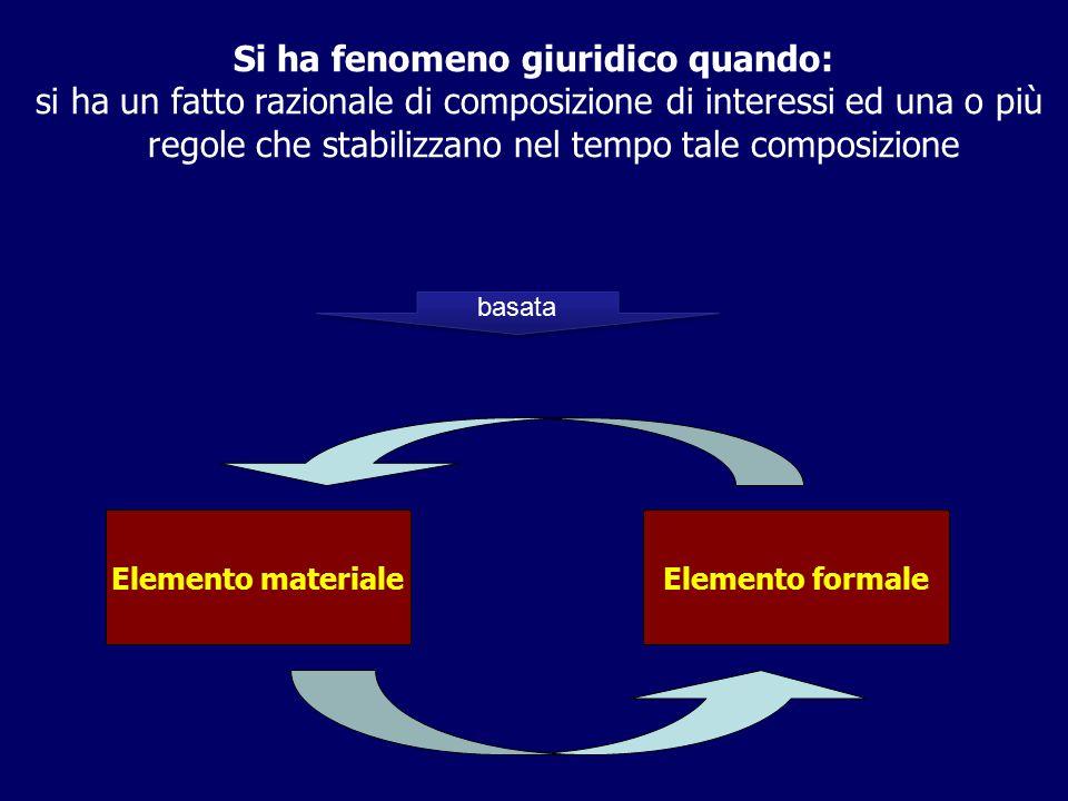 Elemento materiale Elemento formale basata Si ha fenomeno giuridico quando: si ha un fatto razionale di composizione di interessi ed una o più regole