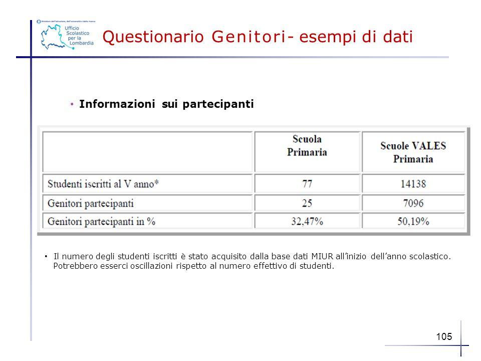 Questionario Genitori- esempi di dati Informazioni sui partecipanti Il numero degli studenti iscritti è stato acquisito dalla base dati MIUR all'inizi