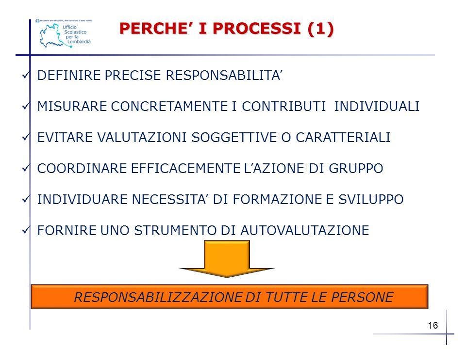 PERCHE' I PROCESSI (1) DEFINIRE PRECISE RESPONSABILITA' MISURARE CONCRETAMENTE I CONTRIBUTI INDIVIDUALI EVITARE VALUTAZIONI SOGGETTIVE O CARATTERIALI