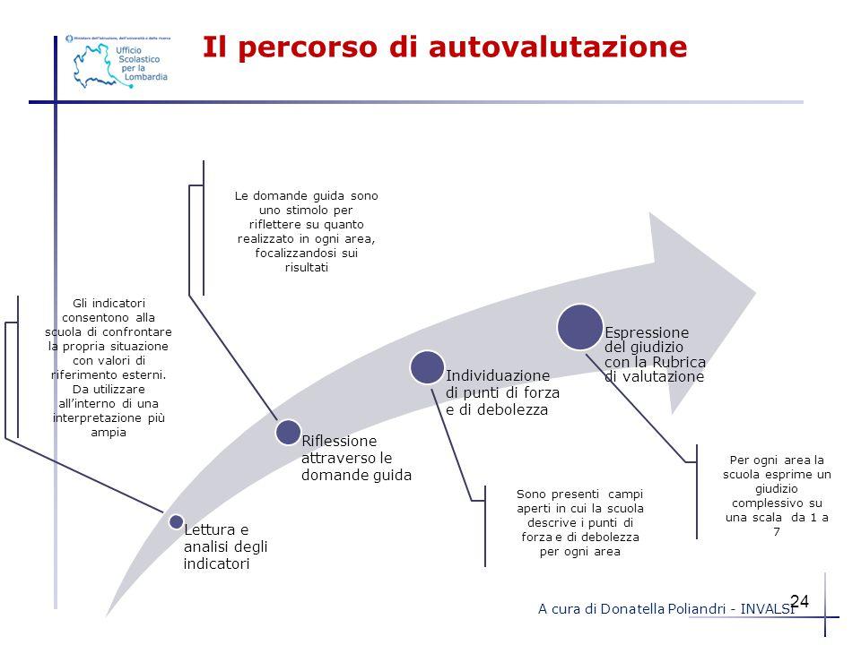 Il percorso di autovalutazione Lettura e analisi degli indicatori Riflessione attraverso le domande guida Individuazione di punti di forza e di debole