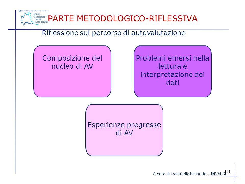 Riflessione sul percorso di autovalutazione PARTE METODOLOGICO-RIFLESSIVA Problemi emersi nella lettura e interpretazione dei dati Composizione del nu