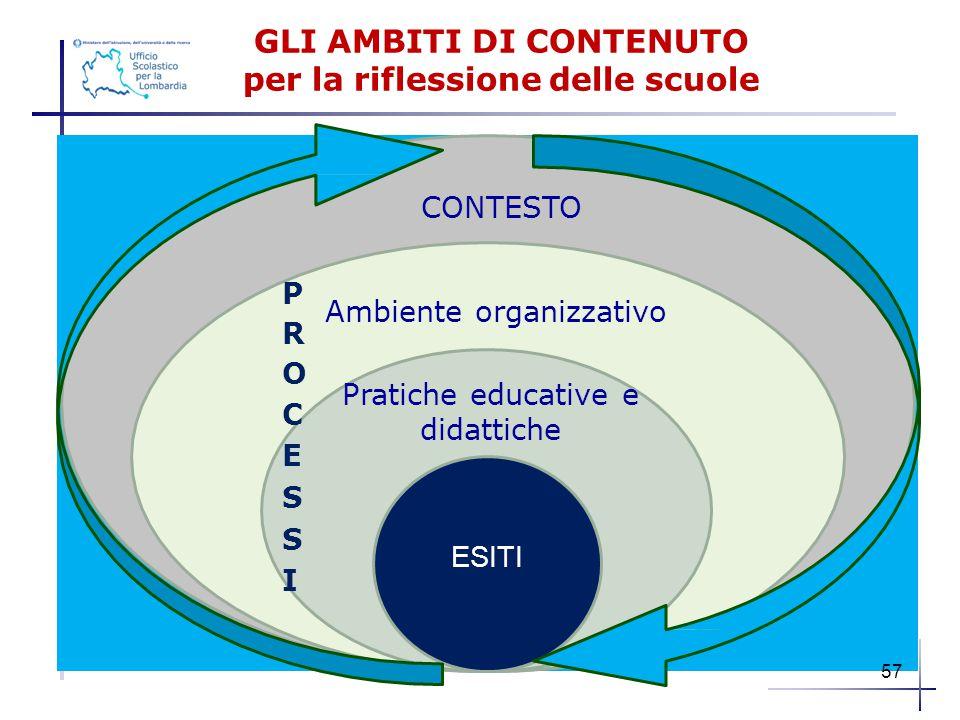 GLI AMBITI DI CONTENUTO per la riflessione delle scuole CONTESTO Ambiente organizzativo Pratiche educative e didattiche ESITI 57