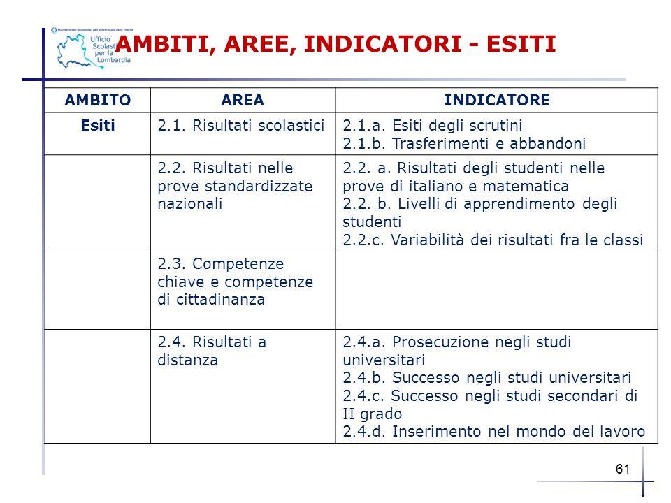AMBITI, AREE, INDICATORI - ESITI AMBITOAREAINDICATORE Esiti2.1. Risultati scolastici2.1.a. Esiti degli scrutini 2.1.b. Trasferimenti e abbandoni 2.2.