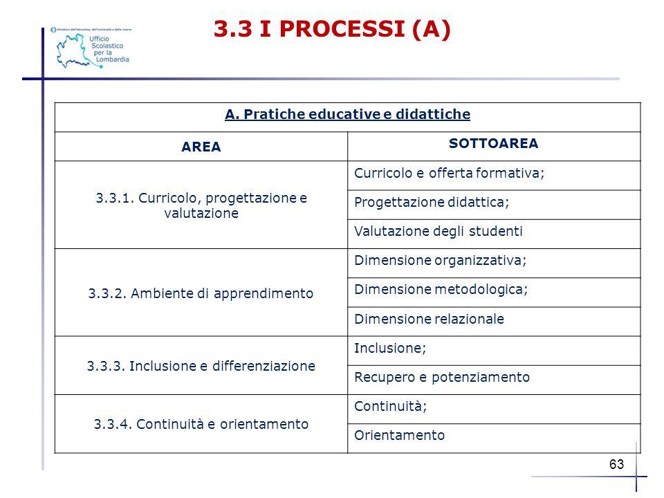 3.3 I PROCESSI (A) A. Pratiche educative e didattiche AREA SOTTOAREA 3.3.1. Curricolo, progettazione e valutazione Curricolo e offerta formativa; Prog