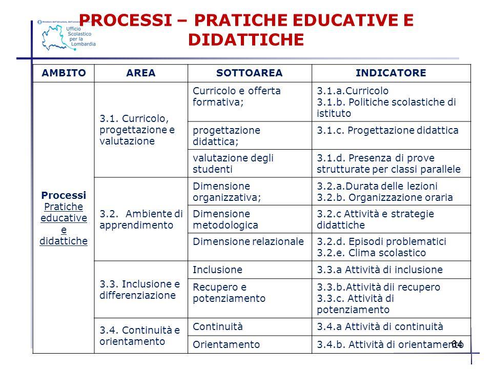 PROCESSI – PRATICHE EDUCATIVE E DIDATTICHE AMBITOAREASOTTOAREAINDICATORE Processi Pratiche educative e didattiche 3.1. Curricolo, progettazione e valu