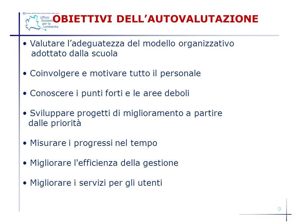 9 OBIETTIVI DELL'AUTOVALUTAZIONE Valutare l'adeguatezza del modello organizzativo adottato dalla scuola Coinvolgere e motivare tutto il personale Cono