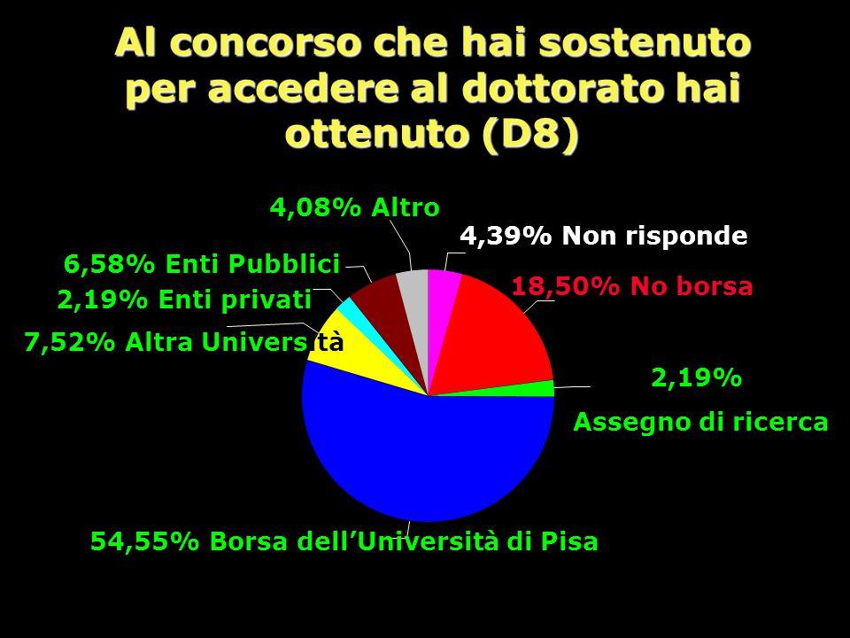 Al concorso che hai sostenuto per accedere al dottorato hai ottenuto (D8) 4,39% Non risponde 18,50% No borsa 2,19% Assegno di ricerca 54,55% Borsa dell'Università di Pisa 2,19% Enti privati 6,58% Enti Pubblici 4,08% Altro 7,52% Altra Università
