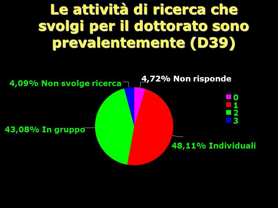 Le attività di ricerca che svolgi per il dottorato sono prevalentemente (D39) 0 1 2 3 4,72% Non risponde 48,11% Individuali 43,08% In gruppo 4,09% Non svolge ricerca