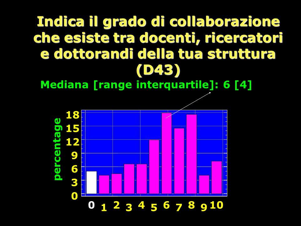 Indica il grado di collaborazione che esiste tra docenti, ricercatori e dottorandi della tua struttura (D43) percentage 0 3 6 9 12 15 18 0 1 2 3 4 5 6 7 8 9 10 Mediana [range interquartile]: 6 [4]