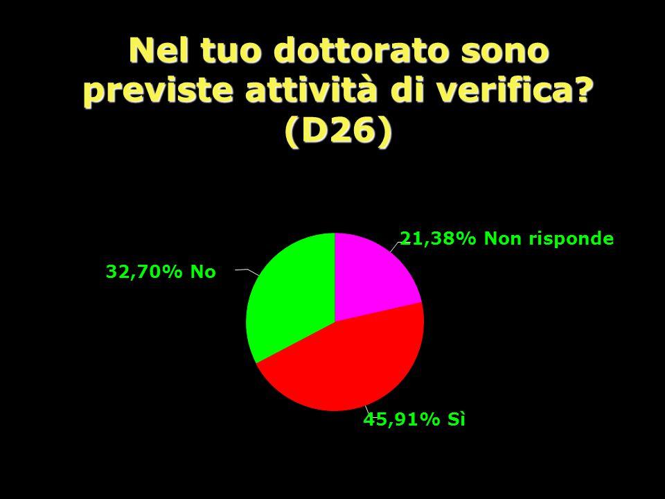 Nel tuo dottorato sono previste attività di verifica? (D26) 21,38% Non risponde 45,91% Sì 32,70% No