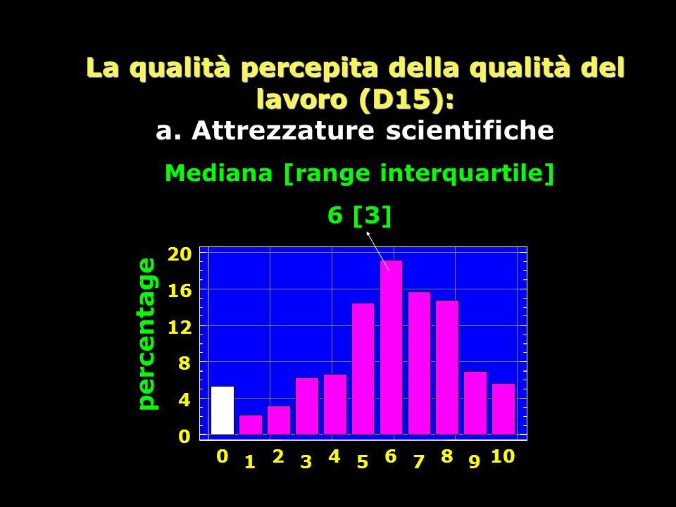 La qualità percepita della qualità del lavoro (D15): a.