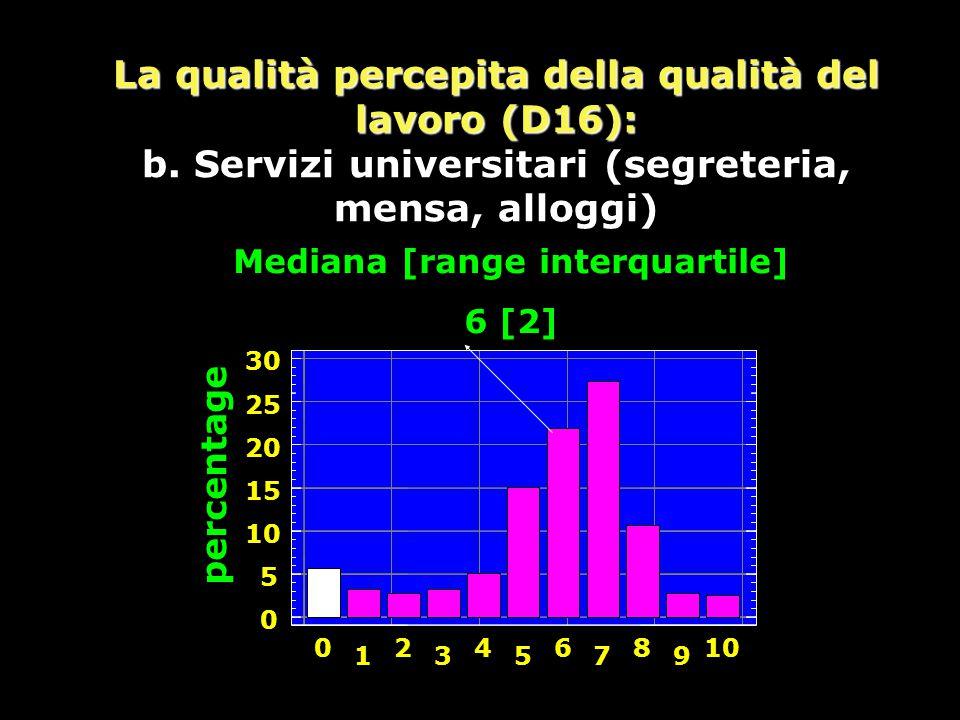 La qualità percepita della qualità del lavoro (D16): b.