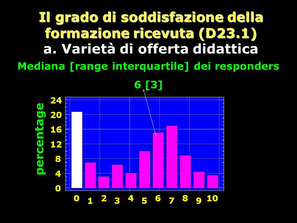 Il grado di soddisfazione della formazione ricevuta (D23.1) a.