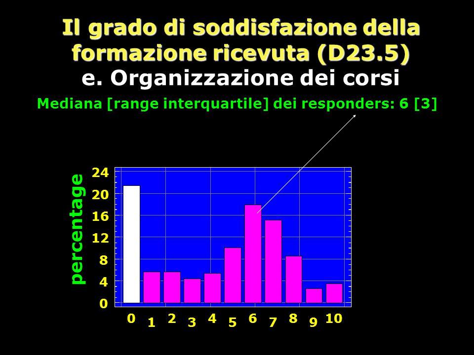 Il grado di soddisfazione della formazione ricevuta (D23.5) e.