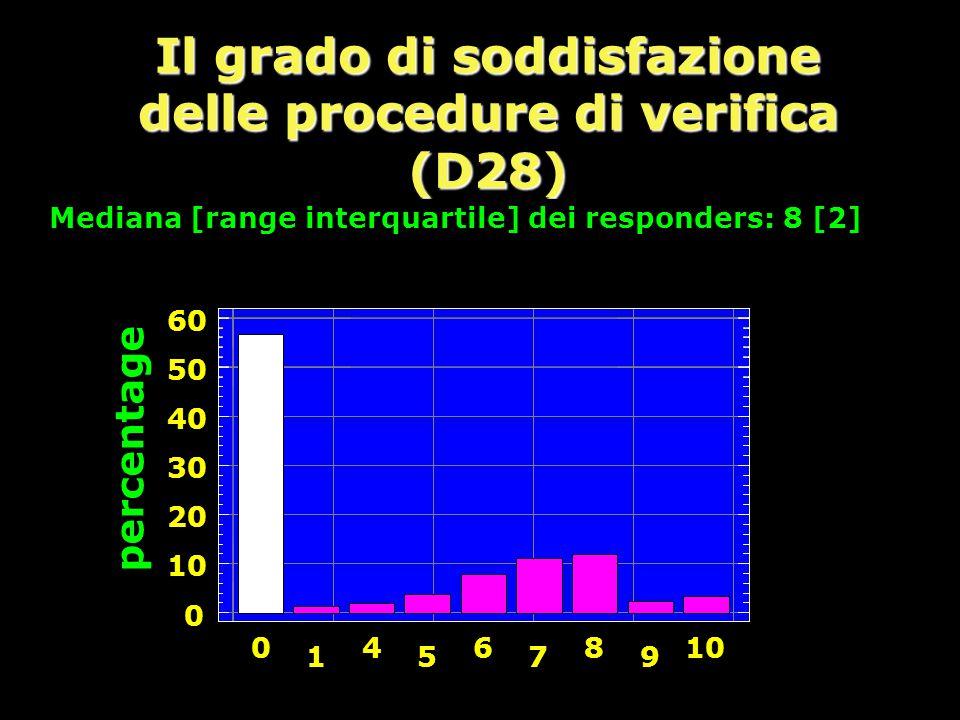 Il grado di soddisfazione delle procedure di verifica (D28) percentage 0 10 20 30 40 50 60 0 1 4 5 6 7 8 9 10 Mediana [range interquartile] dei responders: 8 [2]