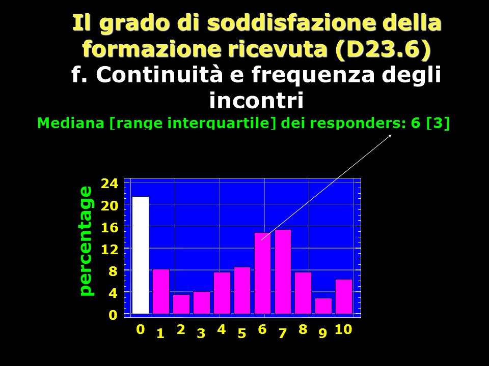 Il grado di soddisfazione della formazione ricevuta (D23.6) f.