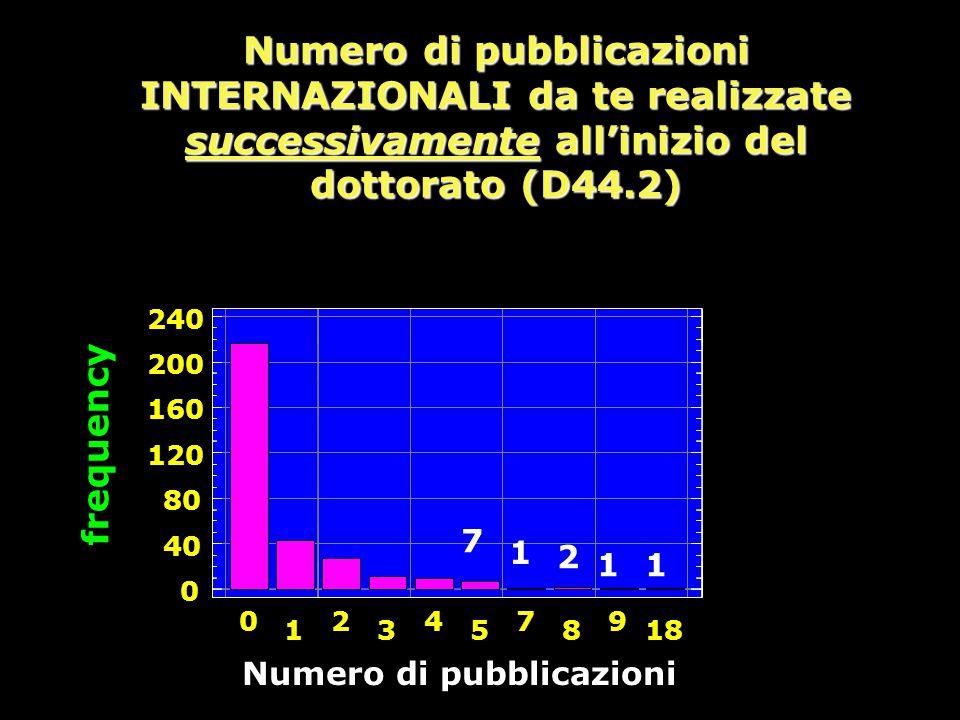 Numero di pubblicazioni INTERNAZIONALI da te realizzate successivamente all'inizio del dottorato (D44.2) frequency 0 40 80 120 160 200 240 0 1 2 3 4 5 7 8 9 18 1 2 11 7 Numero di pubblicazioni