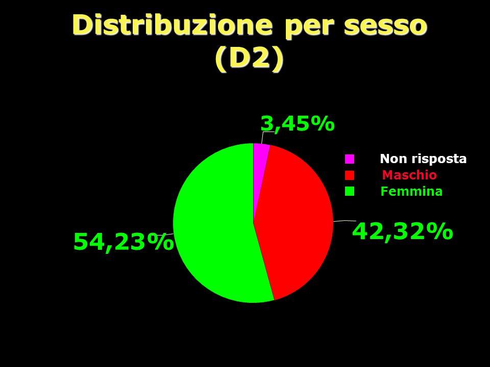 Distribuzione per sesso (D2) Non risposta Maschio Femmina 3,45% 42,32% 54,23%