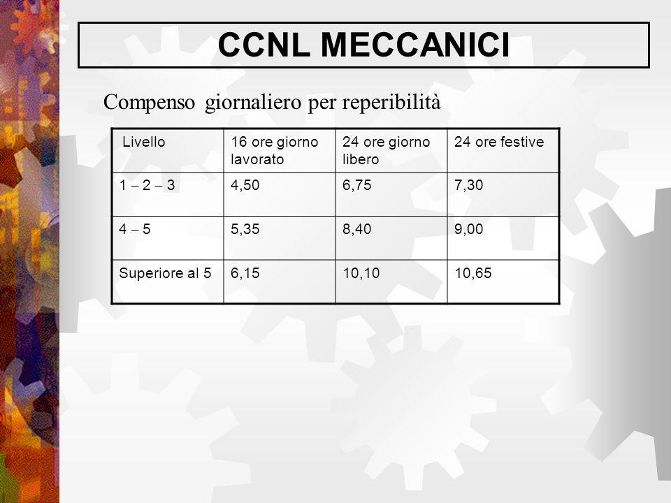 CCNL MECCANICI Compenso giornaliero per reperibilità Livello16 ore giorno lavorato 24 ore giorno libero 24 ore festive 1 – 2 – 34,506,757,30 4 – 55,35
