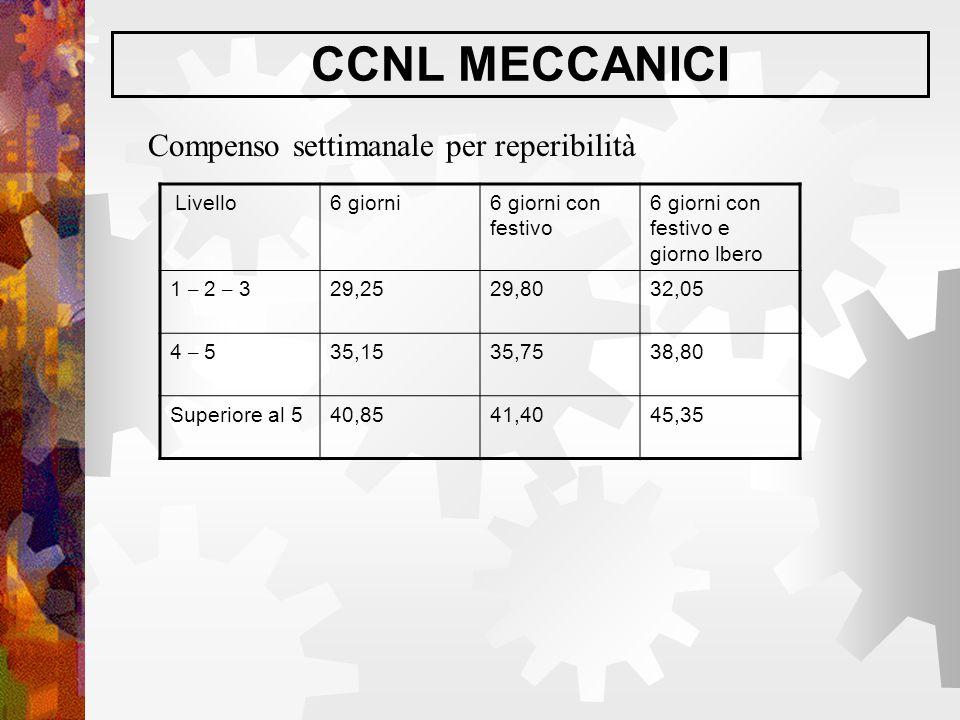 CCNL MECCANICI Compenso settimanale per reperibilità Livello6 giorni6 giorni con festivo 6 giorni con festivo e giorno lbero 1 – 2 – 329,2529,8032,05