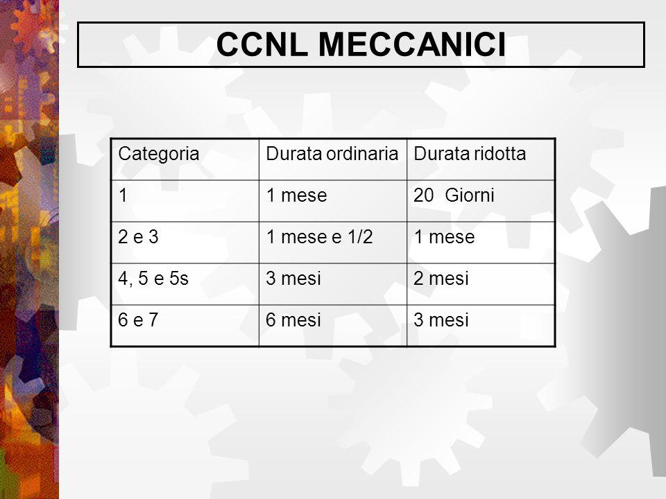CCNL MECCANICI CategoriaDurata ordinariaDurata ridotta 11 mese20 Giorni 2 e 31 mese e 1/21 mese 4, 5 e 5s3 mesi2 mesi 6 e 76 mesi3 mesi