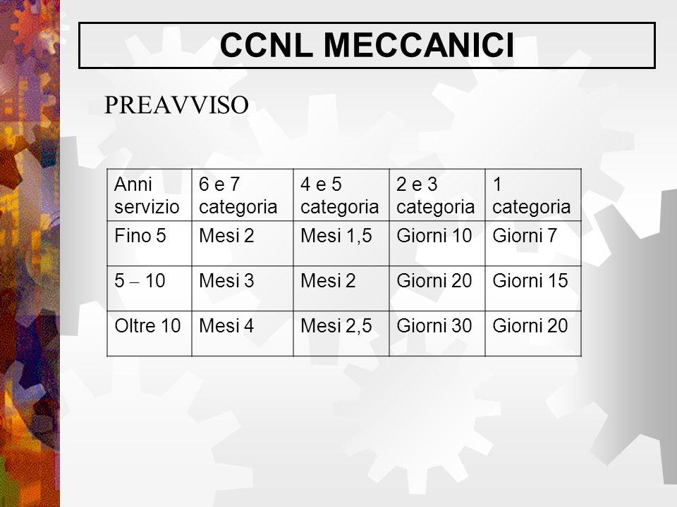 CCNL MECCANICI PREAVVISO Anni servizio 6 e 7 categoria 4 e 5 categoria 2 e 3 categoria 1 categoria Fino 5Mesi 2Mesi 1,5Giorni 10Giorni 7 5 – 10Mesi 3M