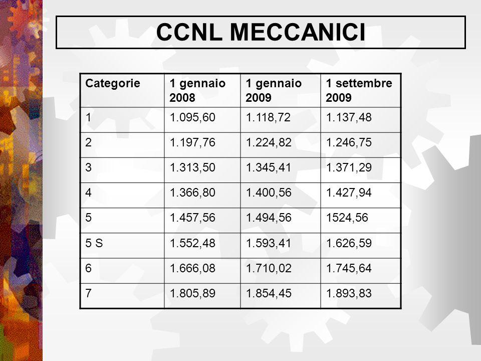CCNL MECCANICI Categorie1 gennaio 2008 1 gennaio 2009 1 settembre 2009 11.095,601.118,721.137,48 21.197,761.224,821.246,75 31.313,501.345,411.371,29 4