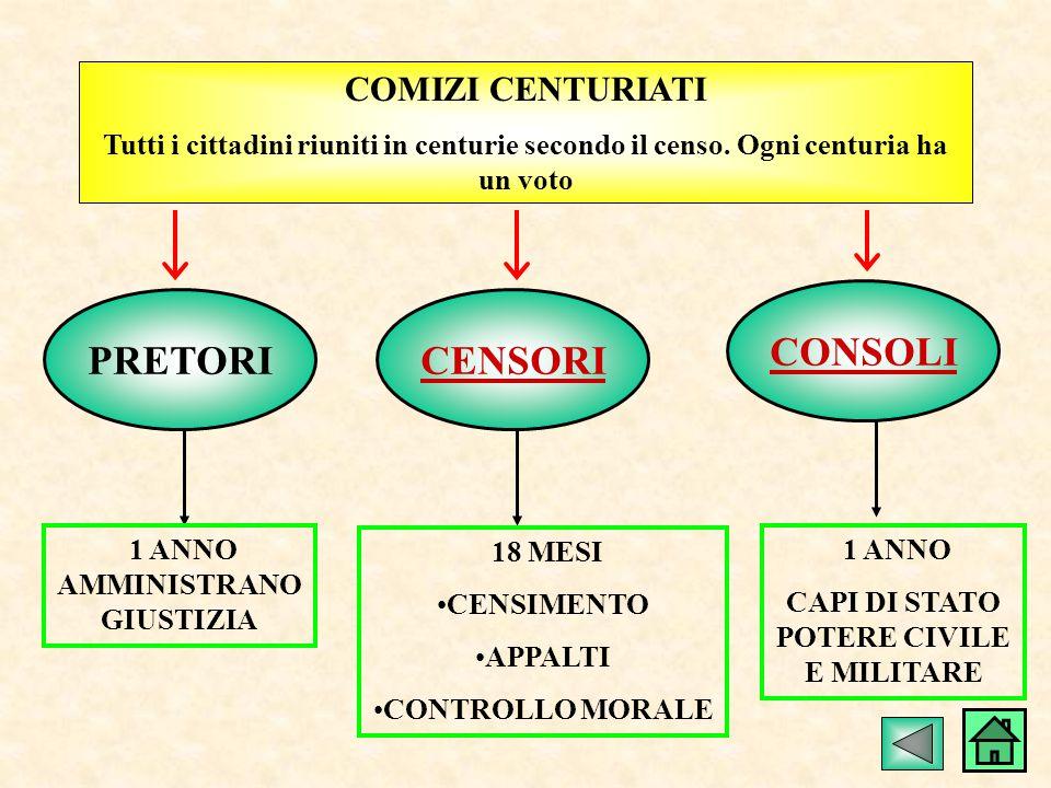 COMIZI CENTURIATI Tutti i cittadini riuniti in centurie secondo il censo.
