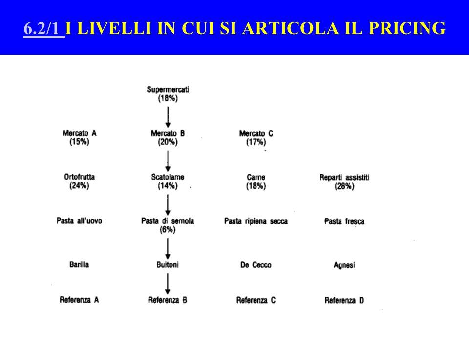 Il pricing di lungo periodo per lo sviluppo dell'immagine di convenienza + OBIETTIVI DEL PRICING DI LUNGO PERIODO +LA CAPACITA' DI VALUTARE LE ALTERNATI VE DI PREZZO A LIVELLO DI PRODOTTO ( T6.3/1 )( T6.3/1 ) *VARIABILITA' E INTEGRITA' DEI PREZZI * RIDUZIONE COMPETITIVA DELLA TRASPARENZA *DIVERSA SENSIBILITA' E INFORMAZIONE DEL CONSUMATORE +LA CAPACITA' DI VALUTARE LE ALTERNATIVE DI PREZZO A LIVELLO DI ASSORTIMENTO E' BUONA *ESPERIENZA DI ACQUISTO COMUNICAZIONE DELLE INSEGNE *I DIVERSI MODI PER OFFRIRE CONVENIENZA (prezzi segnaletici, scala prezzi, fasce prezzo, primi prezzi, marche commerciali ) +L'IMMAGINE DI PREZZO DA CUI DIPENDE LA FEDELTA' : *Si forma nel lungo periodo e occorre molto tempo per correggere eventuali errori * Richiede stabilità di posizionamento *Non risente delle le riduzioni selettive dei prezzi