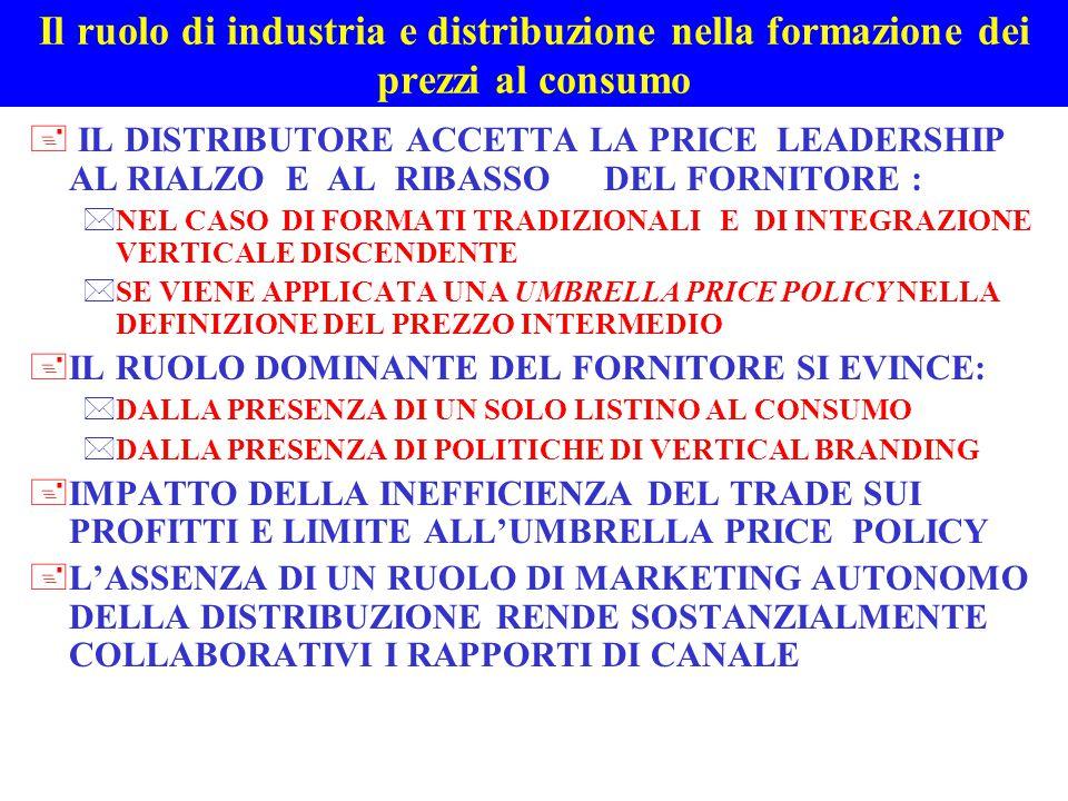 Il ruolo di industria e distribuzione nella formazione dei prezzi al consumo + IL FORNITORE ACCETTA LA PRICE LEADERSHIP DEL DISTRIBUTORE SE : *INTEGRAZIONE VERTICALE ASCENDENTE NEL MARKETING DI PRODOTTO E ASSENZA DI UN POTERE DI MERCATO *IL PREZZO INTERMEDIO DERIVATO DAL PREZZO AL CONSUMO E' REMUNERATIVO +L'ASSENZA DI UN RUOLO DI MARKETING DEL FORNITO- RE RENDE COLLABORATIVI I RAPPORTI DI CANALE +LA RIVALITA' ORIZZONTALE AI DUE LIVELLI GENERA UN CONFLITTO STRUTTURALE NEL PRICING: *NESSUNA PRICE LEADERSHIP VERTICALE *ORIENTAMENTO DEI RAPPORTI DI CANALE PER REALIZZARE UN VANTAGGIO COMPETITIVO ORIZZONTALE