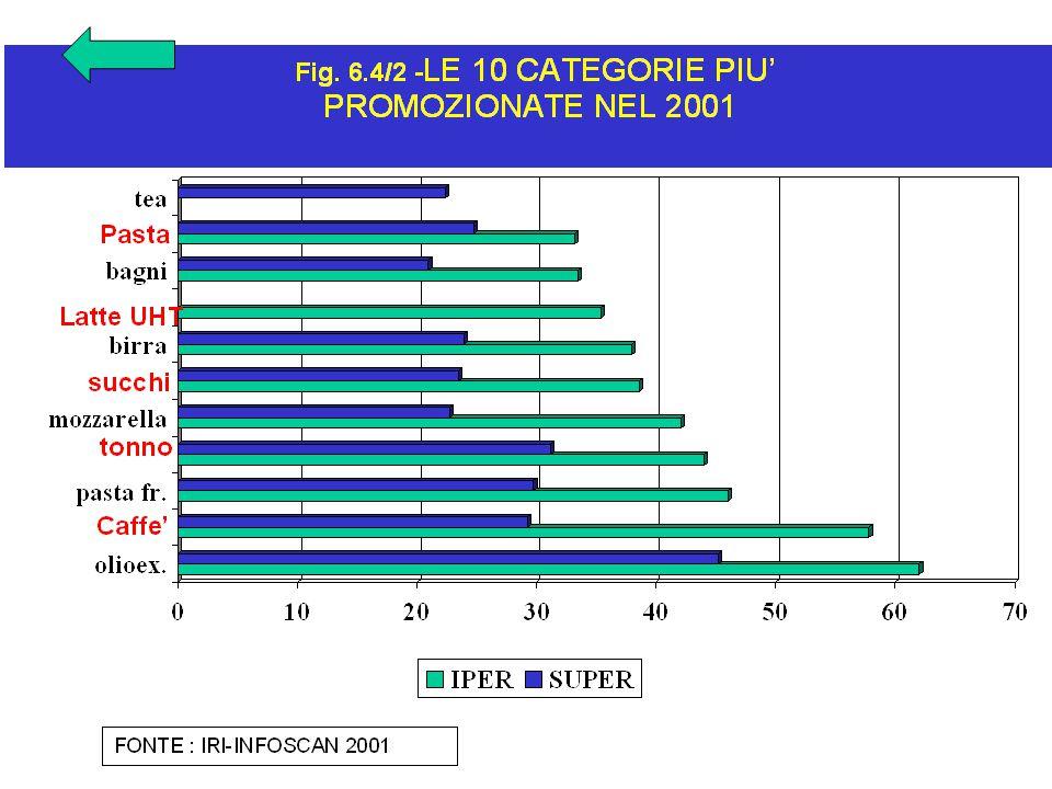 T 6.4/1T 6.4/1– DINAMICA DELLA PRESSIONE PROMOZIONALE ( numero di categorie sulle 19 osservate ) AUMENTORIDUZIONECOSTANZA IPER 8 su 199 su 192 su 19 SUPER 16 su 192 su 191 su 19