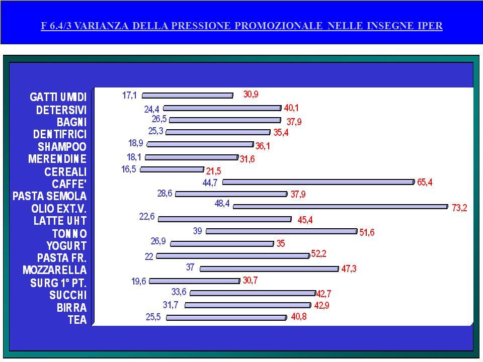 F 6.4/3 VARIANZA DELLA PRESSIONE PROMOZIONALE NELLE INSEGNE IPER