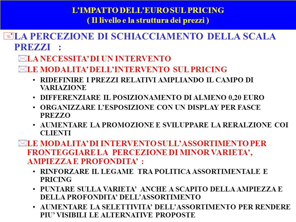 L'IMPATTO DELL'EURO SUL PRICING ( Il livello e la struttura dei prezzi ) + PER FRONTEGGIARE LA MINOR LEGGIBILITA' DEL POSIZIONAMENTO DELLA MARCA COMMERCIALE E DIFENDERE LA SUA QUOTA, SI PUO' : *RIDURRE DI 4-5 PUNTI IL DIFFERENZIALE DI PREZZO RISPETTO ALLA MARCA INDUSTRIALE DI RIFERIMENTO, SPECIALMENTE NELLE CATEGORIE COL PREZZO MEDIO PIU' BASSO DOVE IL POSIZIONAMENTO E' MENO LEGGIBILE *RIDURRE – ELIMINARE LA SOVRAPPOSIZIONE ASSORTIMENTALE *AUMENTARE L'ESTENSIONE DEL BRAND AI PRIMI PREZZI CERCANDO DI MANTENERE COSTANTE IL DIFFERENZIALE DI PREZZO E DI QUALITA' CON LA MARCA RICONOSCIBILE *RIDURRE L'INTENSITA' DELLA PRICE PROMOTION E PASSARE IN ALCUNE CATEGORIE ALL'EDLP *RISPETTARE LE BEST PRACTICES NELLA DEFINIZIONE DELLA SCALA PREZZI : ANCORAGGIO SUL LEADER INDUSTRIALE SCARTO COSTANTE SUL LEADER INDUSTRIALE