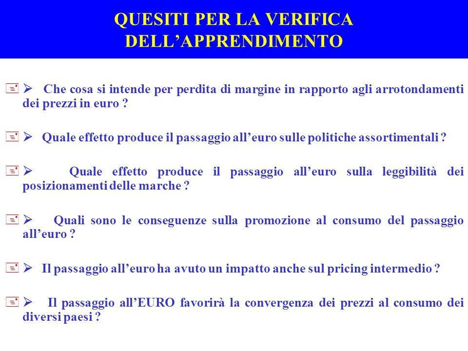 Fig.F1 Il livello dei prezzi al consumo in Europa Fonte : Pedler R.