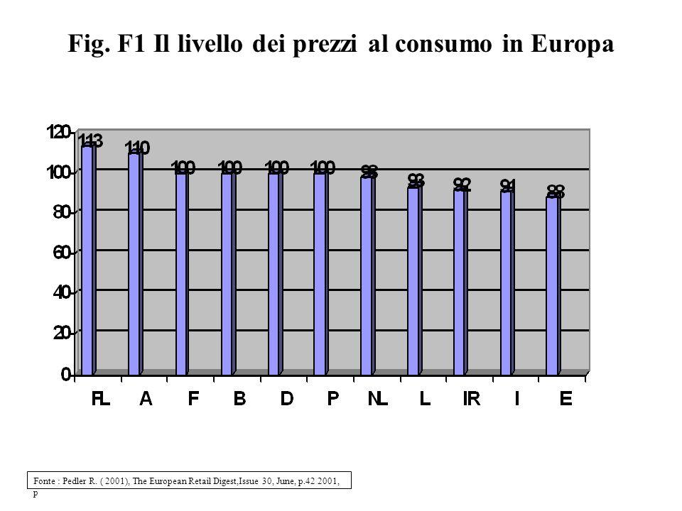Fig. F1 Il livello dei prezzi al consumo in Europa Fonte : Pedler R. ( 2001), The European Retail Digest,Issue 30, June, p.42 2001, p