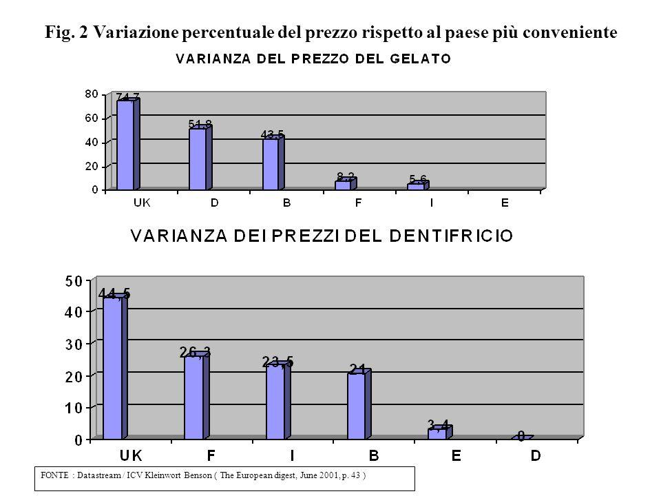 T.1 T.1 – VARIANZA DEL PREZZO MEDIO A VOLUME IN EURO: IRI-CIES '99 DFINDUK Igiene fem/u.