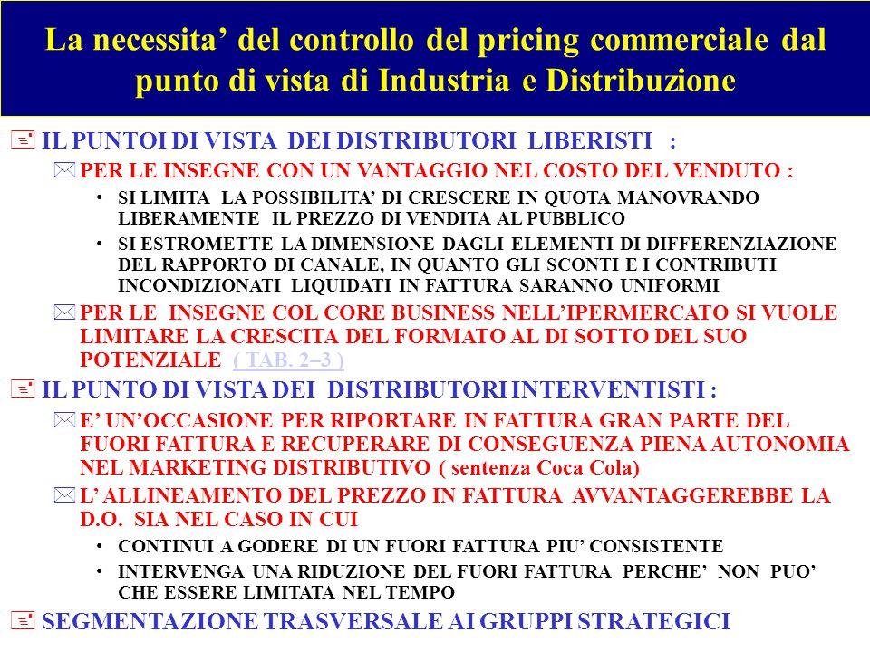 LOGICA E TECNICA DEL CONTROLLO DELLE VENDITE SOTTOCOSTO IN ITALIA +AMBITO DI APPLICAZIONE DEL DIVIETO.