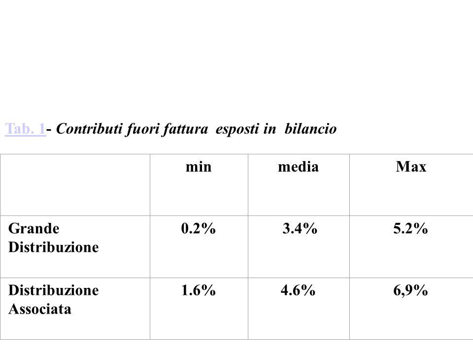 Tab. 1Tab. 1- Contributi fuori fattura esposti in bilancio minmediaMax Grande Distribuzione 0.2% 3.4%5.2% Distribuzione Associata 1.6%4.6%6,9%