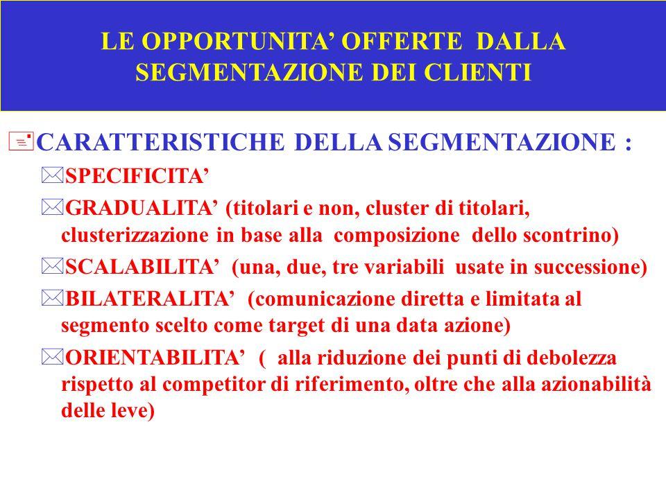 LE OPPORTUNITA' OFFERTE DALLA SEGMENTAZIONE DEI CLIENTI +OBIETTIVI DELLA SEGMENTAZIONE : *RICONOSCERE LA DIVERSITA' (quanto, cosa, come acquistano i clienti e cosa vogliono) *MISURARE L'IMPATTO DELLA DIVERSITA' DEI CLIENTI SUL CONTO ECONOMICO (F.1)(F.1) *SFRUTTARE LA DIVERSITA' DEI CLIENTI PER SELEZIONARE I TARGETS E FISSARE OBIETTIVI PIU' SPECIFICI *INDIVIDUARE LE AZIONI PER REALIZZARE GLI OBIETTIVI TENENDO CONTO DELLE CARATTERISTICHE DEL TARGET (T.