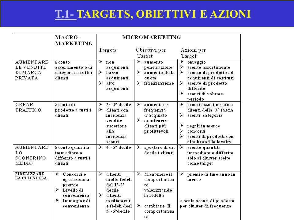 F.2 -CREAZIONE DI TRAFFICO CON SCONTI AI SOLI CLIENTI MARGINALI Fonte : IRI- RINASCENTE