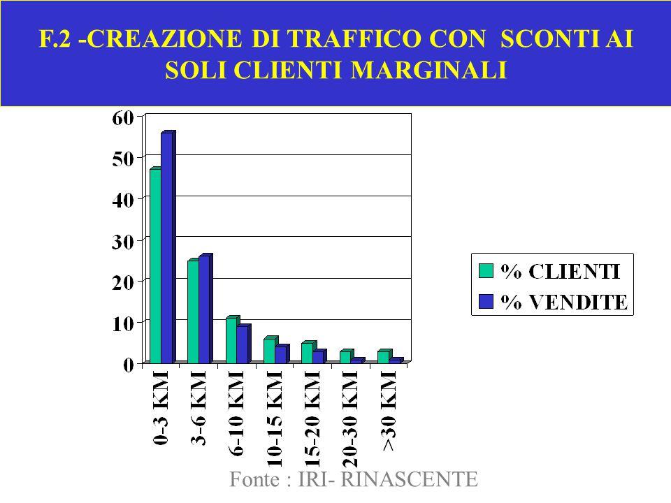 F.3 - AUMENTO DELLE VENDITE DELLA MARCA COMMERCIALE CON SCONTI AI CLIENTI MULTIMARCA Fonte : IRI - RINASCENTE