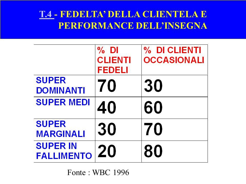 F.4- CREAZIONE DI TRAFFICO CON LEVE DI MACROMARKETING